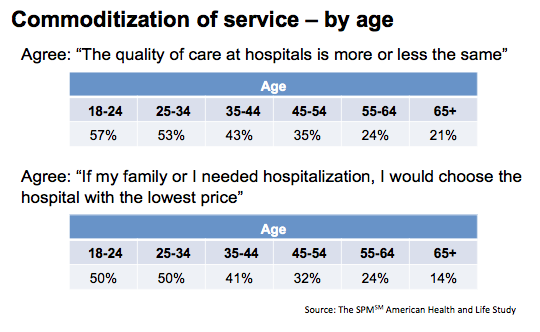 Additional statistics on the generational differences in healthcare marketing